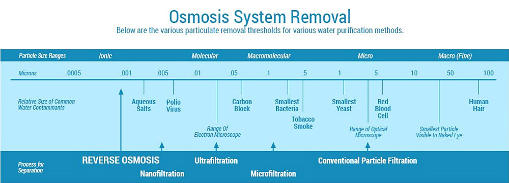 Osmosis system removal | EZPack Puro
